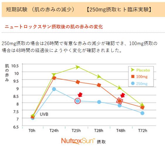 ニュートロックスサンと赤みの変化の試験結果